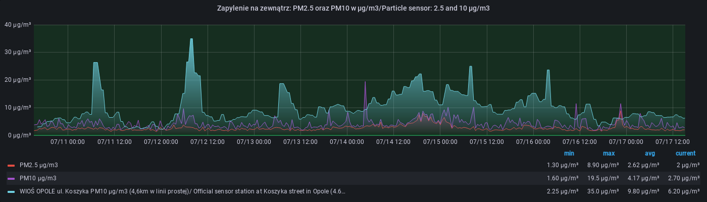 Last week of SMOG in OPOLE NWK